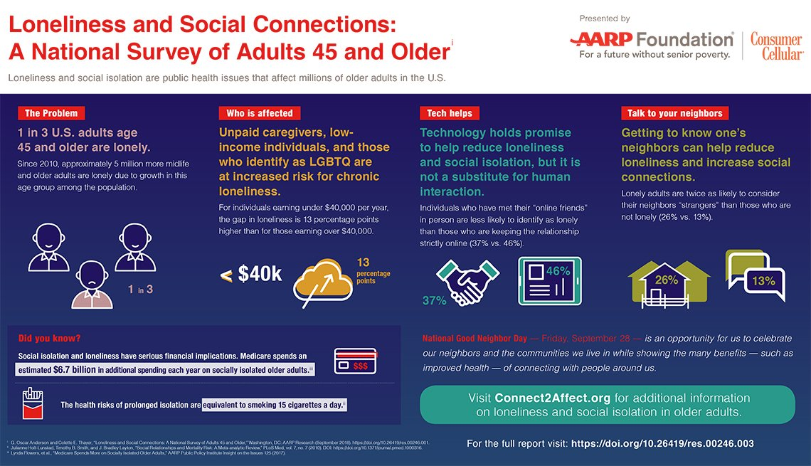 Loneliness and Social Connections Among Adults Age 45 and Older: Infographic