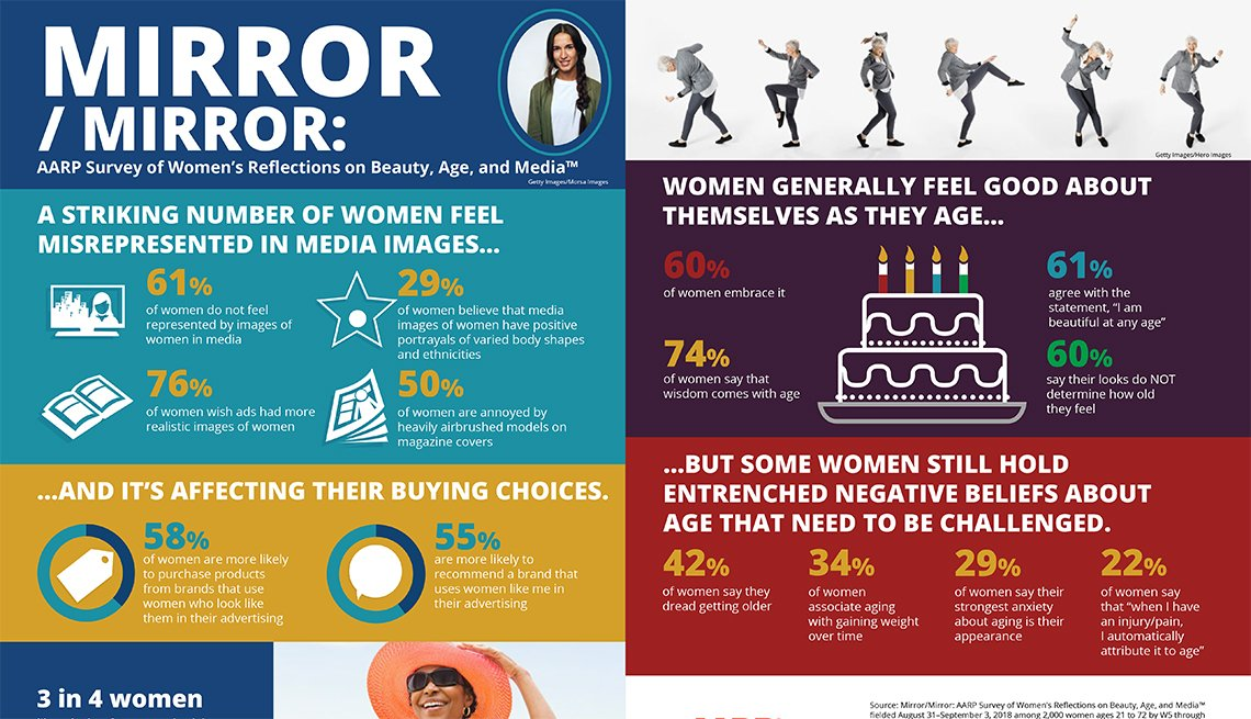 Mirror/Mirror: AARP Survey of Women's Reflections on Beauty, Age, and Media: Infographic