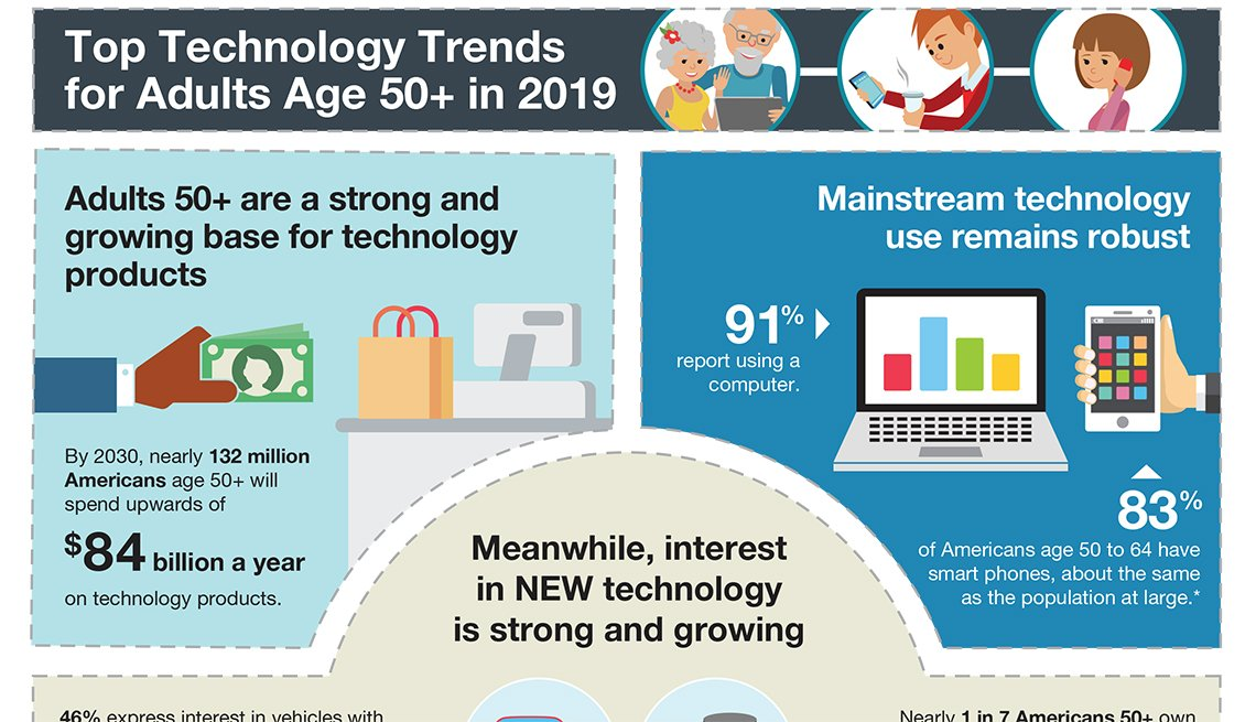2019 Tech Trends and the 50+ Infographic