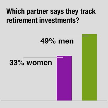 graph showing which partner says they track retirement investments