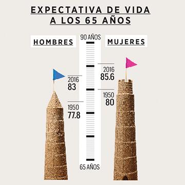 Expectativa de vida a los 65 años