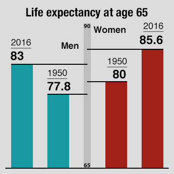 bar graph of women and men life expectancy at the age of 65 comparing 1950 and 2016