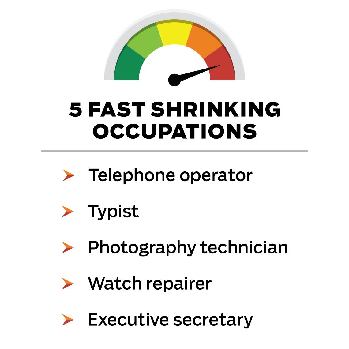 Shrinking jobs