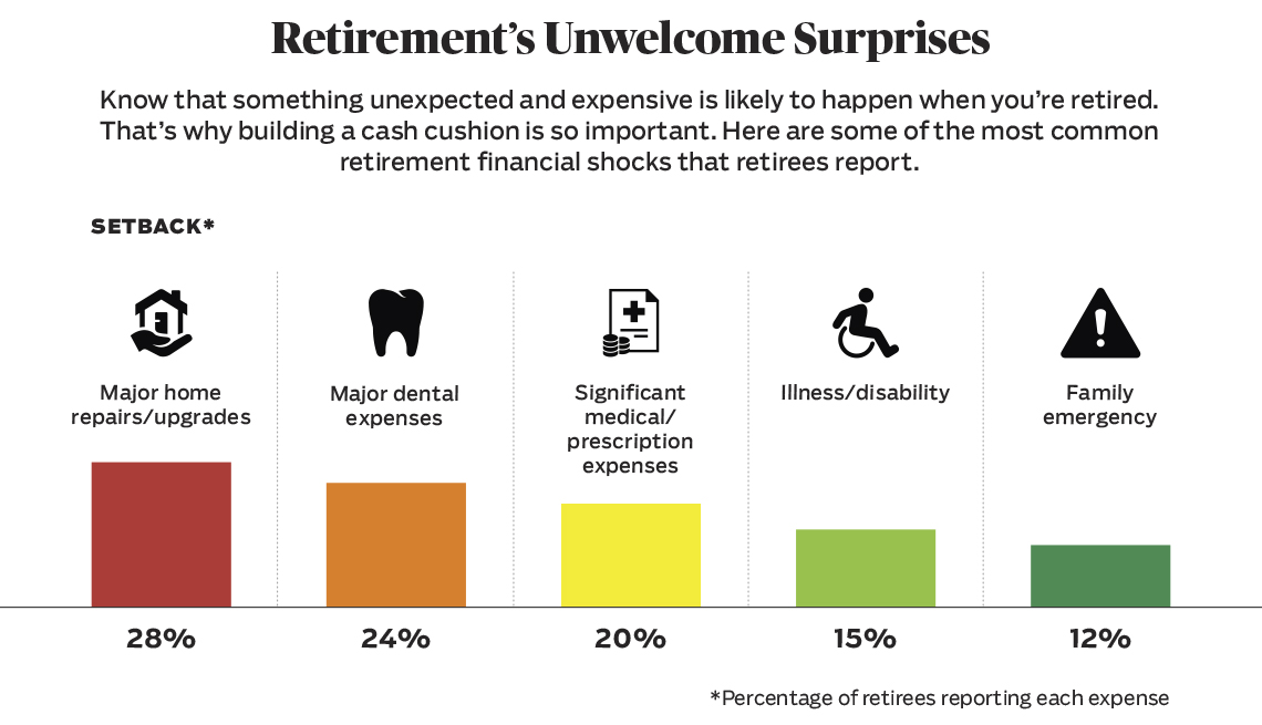 Retirement's unwelcome surprises