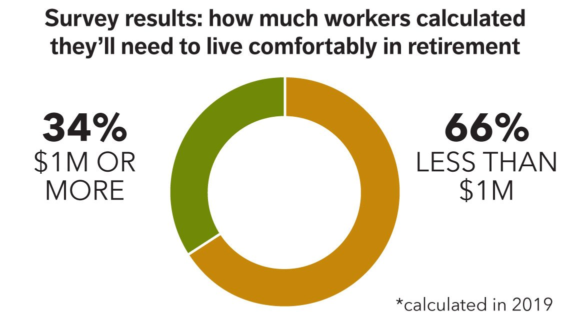 chart showing that 34% or more people calculated they need one million or more to live comfortable in retirement, versus the 66 percent who say they will need less