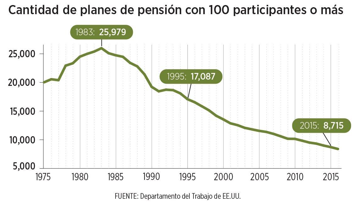 Gráfica cantidad de planes de pensión con 100 participantes o más