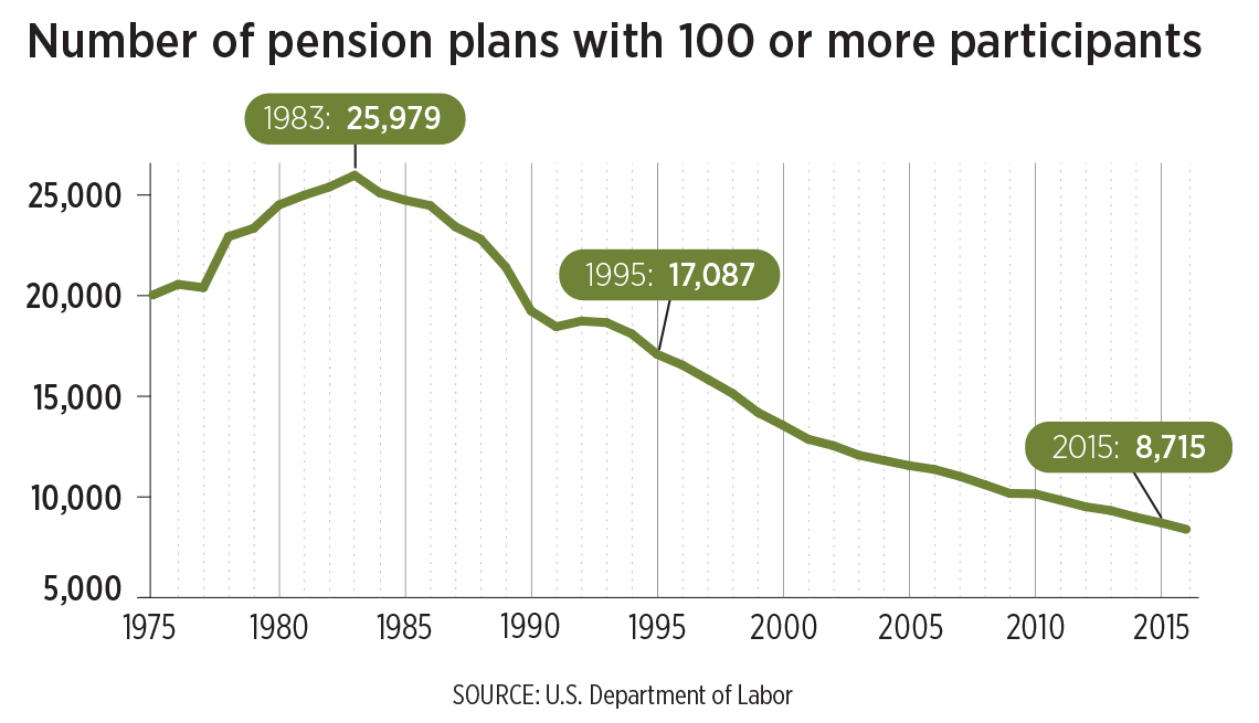 line graph showing number of pension plans with 100 or more participants from 1975 through 2016. the general trend shows that the number of plans went from 20,035, peaked in 1983 with 25,979 and has steadily decreased since then