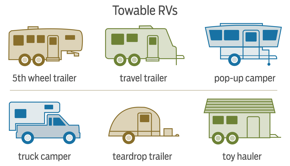 graphic displaying towable RVs