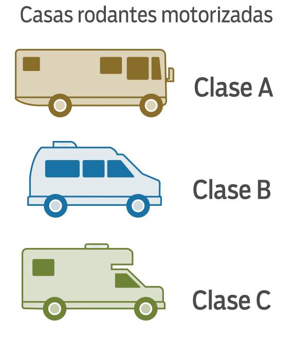 Clases A, B, y C de casas rodantes