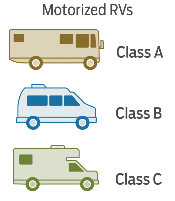 graphic showing 3 types of motorized RVs