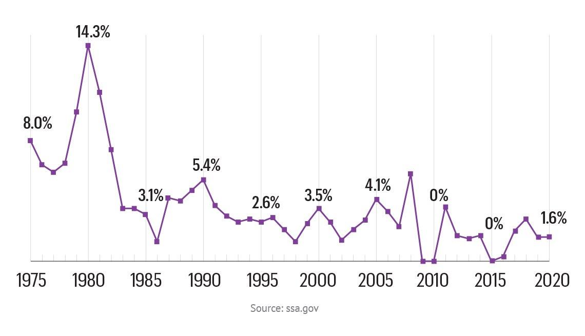 Estadística de los ajustes de costo de vida del Seguro Social (COLA) de 1975 a 2020.