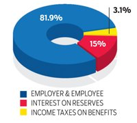 Pie chart, Where Social Security Money comes from