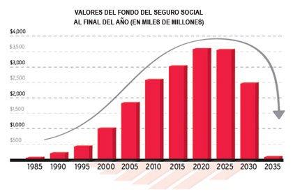Valores del fondo del Seguro Social al final del año (en miles de millones)