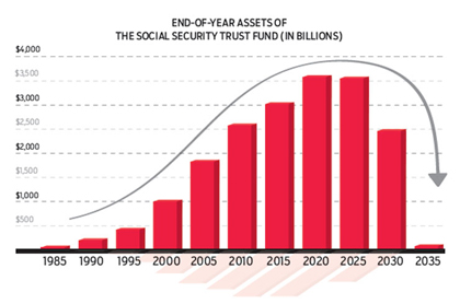 The Social Security Playbook Bar Graph end of year assets of the social security trust fund
