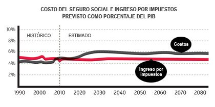 Los costos del Seguro Social y el previsto ingreso por impuestos como porcentaje del PIB (Producto Interno Bruto)