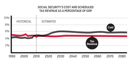 Social Security's Cost and Scheduled Tax Revenue as a Percentage of GDP chart