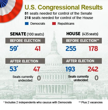 Senate and House 2010 Election Results