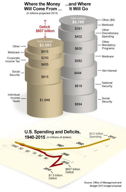 Federal Budget Projected Spending and Tax Levels in 2015