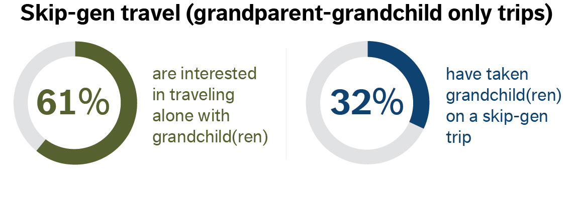 infographic about skip-generation travel
