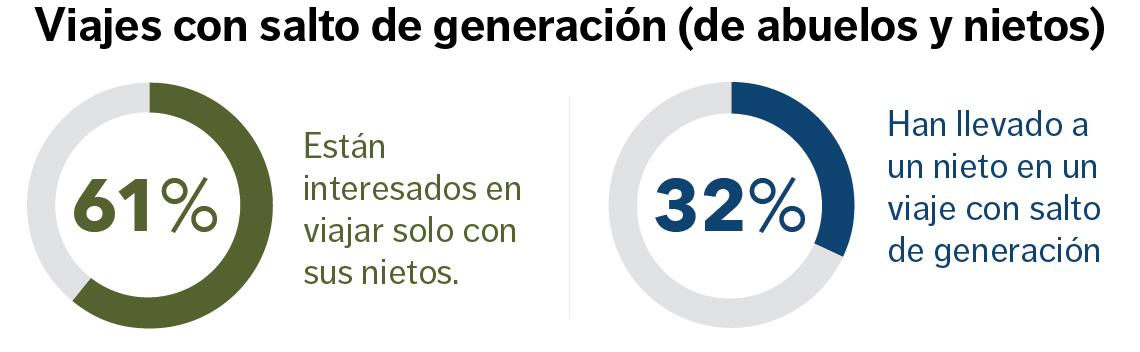 Porcentaje de abuelos que viajan con sus nietos