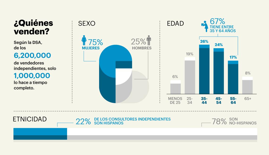 Estadísticas de quién vende en compañías multinivel por sexo y edad.