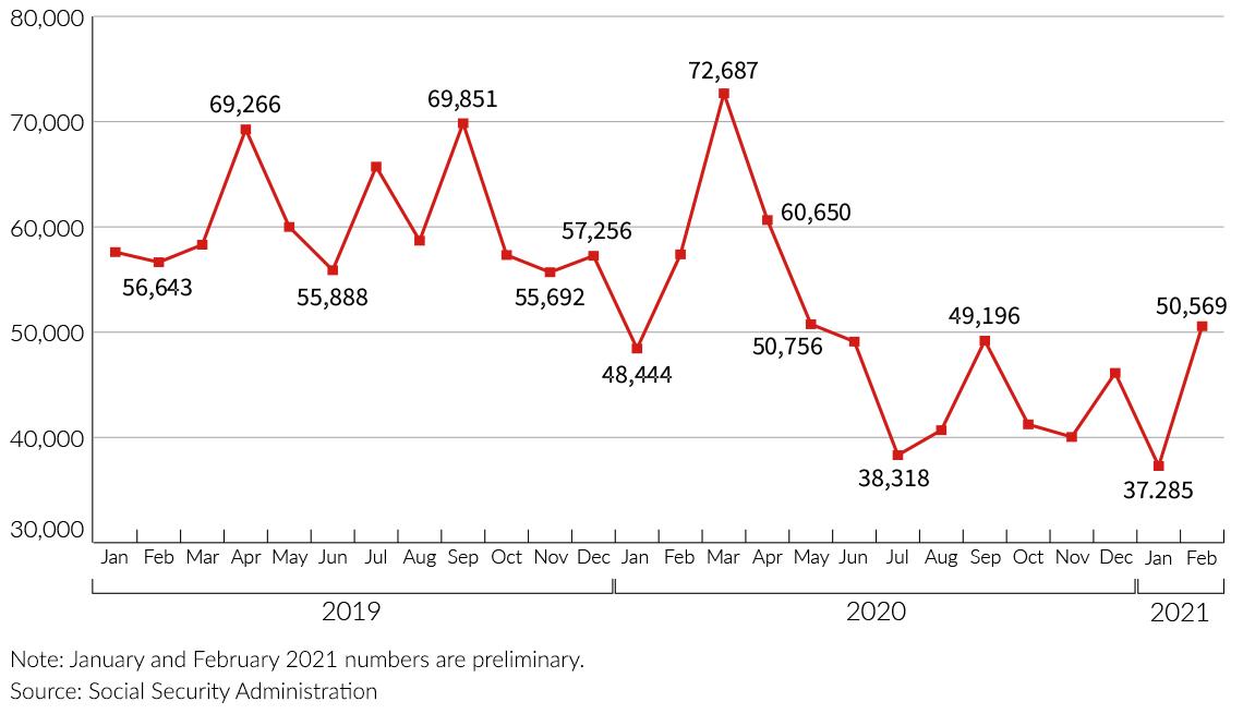 Gráfica que muestra la disminución de solicitudes para el programa SSI del Seguro Social a causa del cierre de oficinas por la pandemia.
