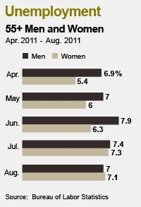Unemployment numbers for 55+ men and women in august 2011