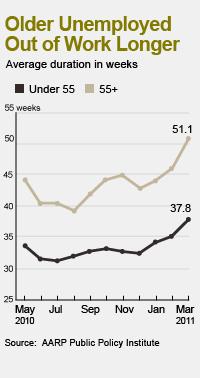 55 plus unemployment duration chart