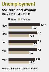 55 plus unemployment chart March 2011