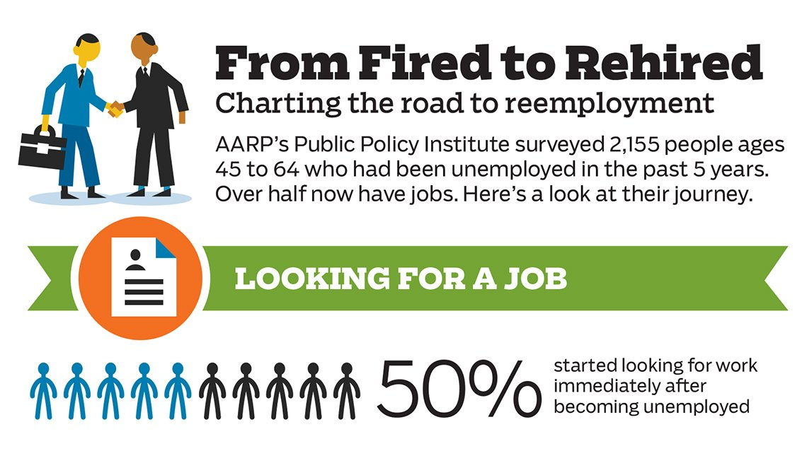 Fired to rehired chart, Public Policy Institute, AARP