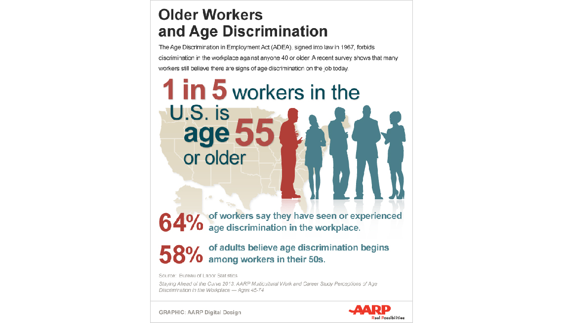 Job Ageism And Labor Law Disputes In The Workplace  Examples Of Discrimination In The Workplace