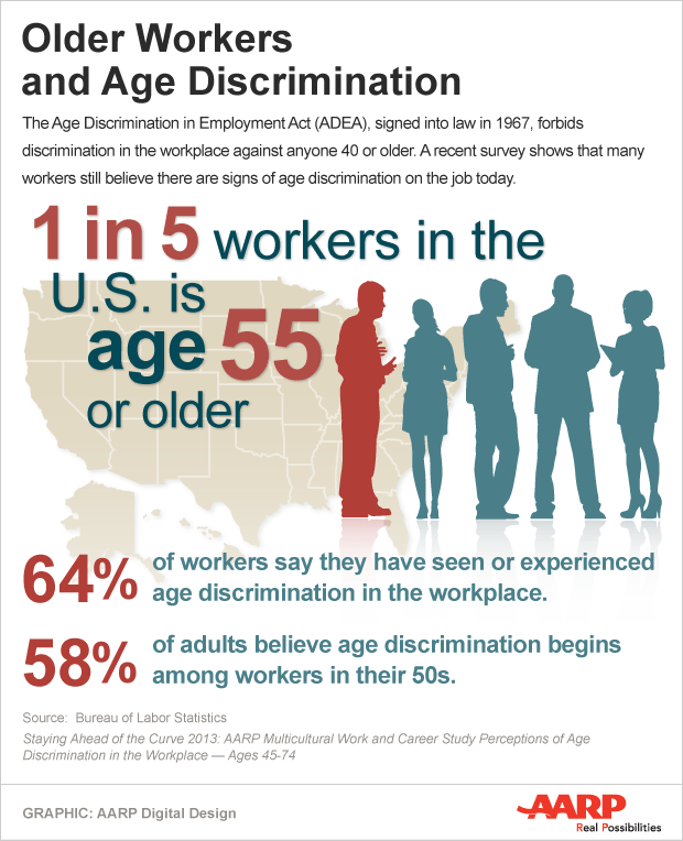 Older Workers and Age Discrimination - infographic