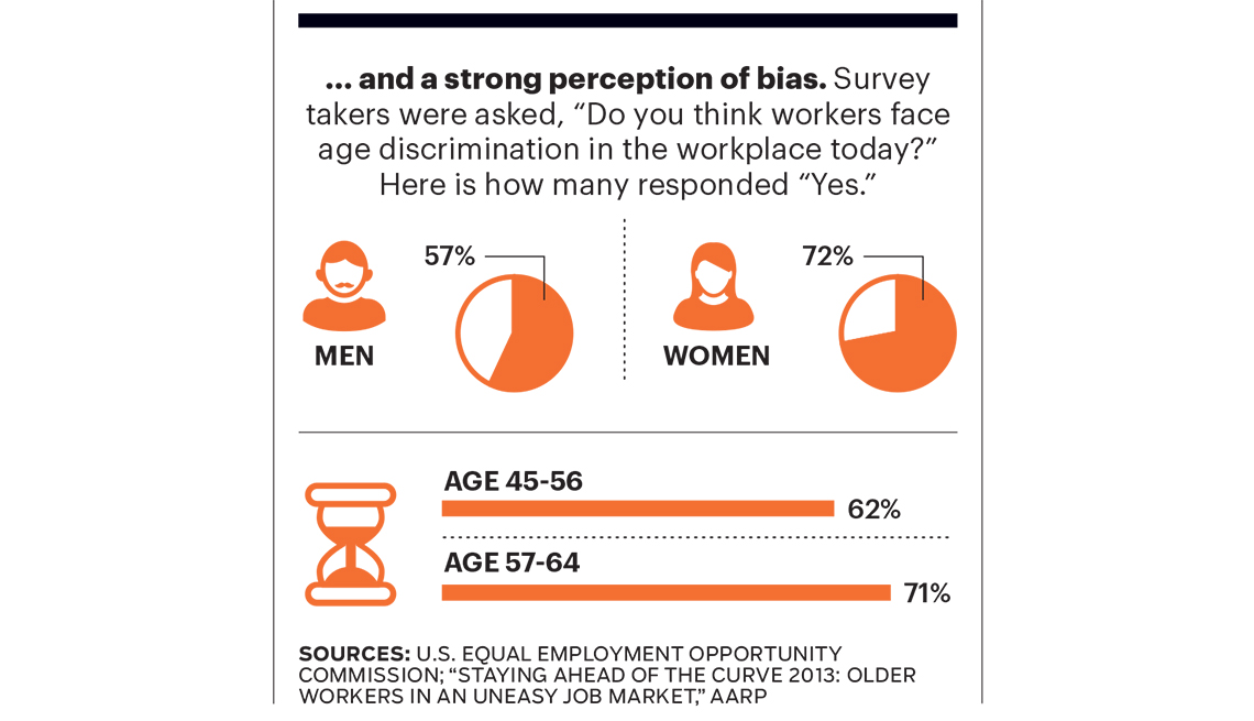 studies show age discrimination still persists
