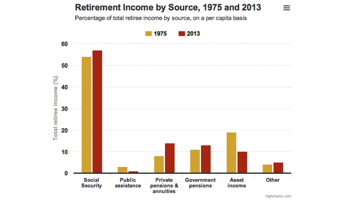Retirement income graph