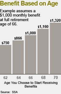 Early Pension Payout Options