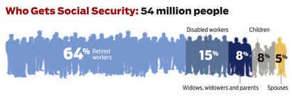 Who Gets Social Security: 54 million people chart