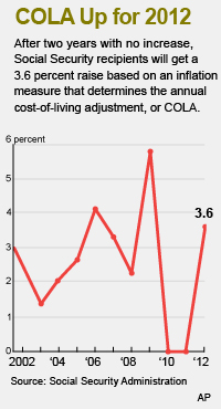 Social Security Beneficiaries Welcome 3.6 Percent COLA