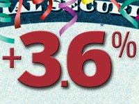 Social Security card, 3.6% COLA increase