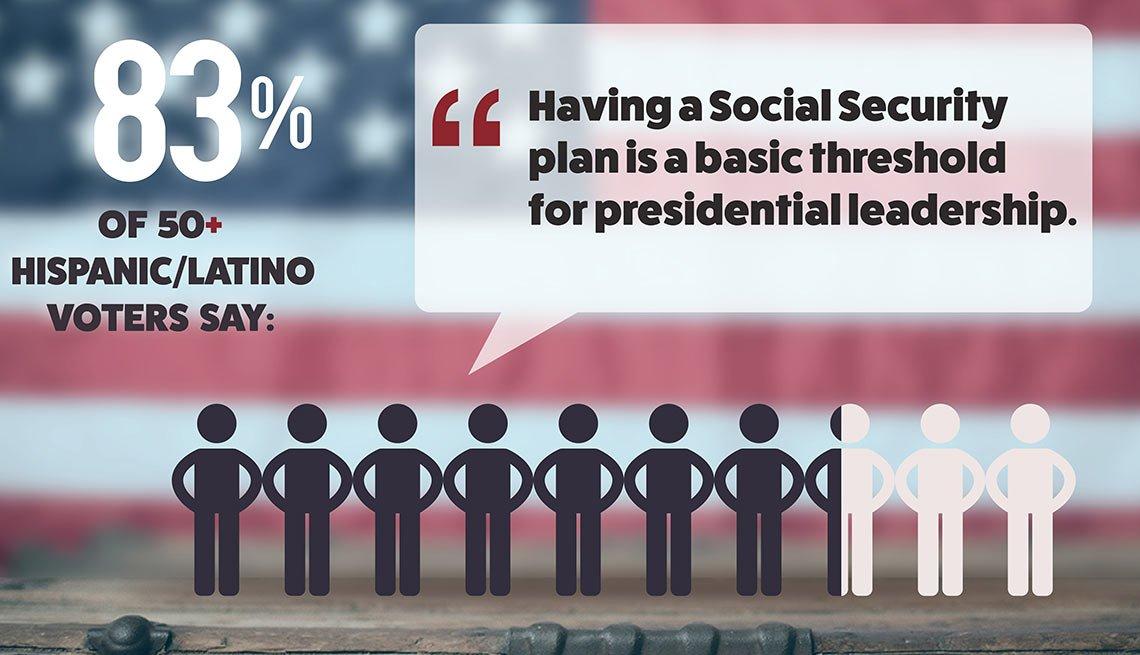 AARP Hispanic / Latino Voter Survey 2016