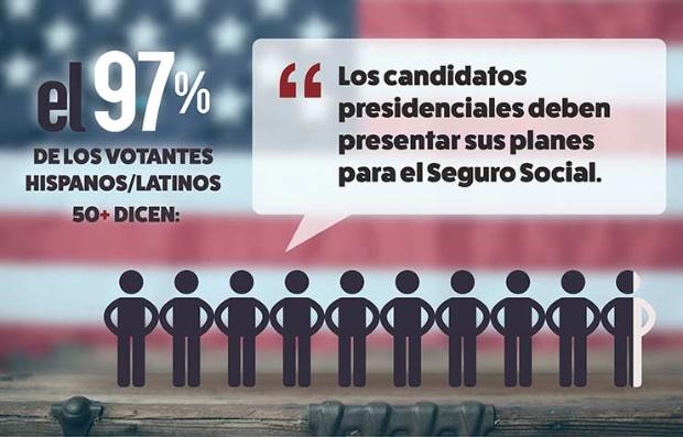 Gráfica de los resultados de una encuesta de AARP entre votantes hispanos mayores de 50 años acerca de el Seguro Social