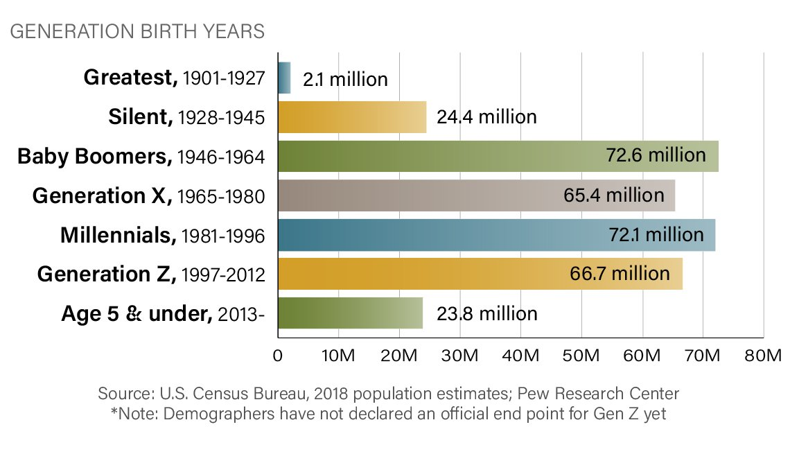 chart of the populations of each generation