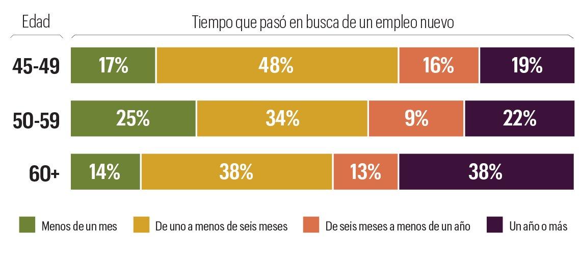 Estadísticas de los tiempos de búsqueda de empleo para un trabajador mayor.