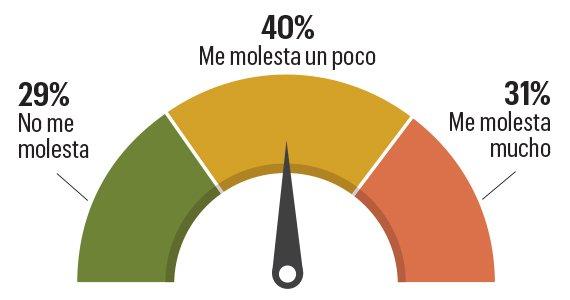 Gráficas con estadísticas del porcentaje de cuánto te molesta el no usar tus destrezas en el trabajo.