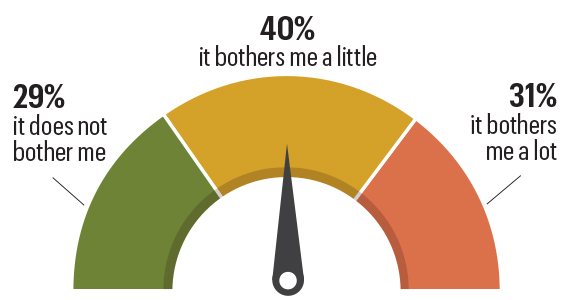 graphic describing a poll asking workers age 45 plus if being in a job that does not make use of their skills bothers them. 29 percent said it does not 40 percent said it bothers them a little and 31 percent says it bothers them a lot