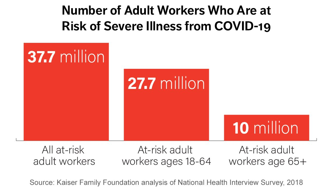 Chart with red bars showing the number of adults at risk of developing severe illness from covid nineteen
