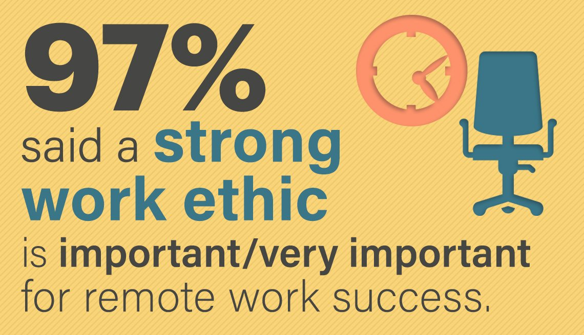 ninety seven percent said a strong work ethic was either important or very important in successfully working from home