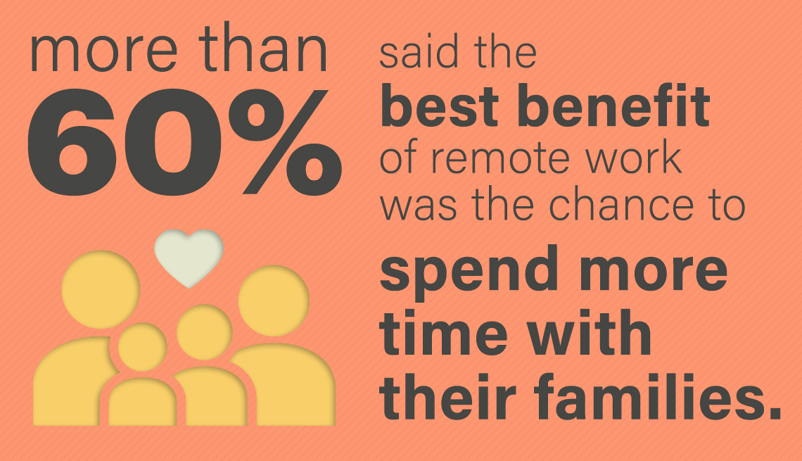 more than sixty percent of polled said the best benefit of remote work was having a chance to spend more time with their families