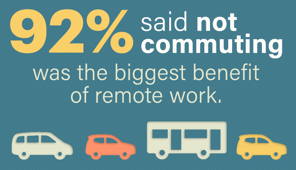 ninety two percent said not commuting was the biggest benefit of working remotely