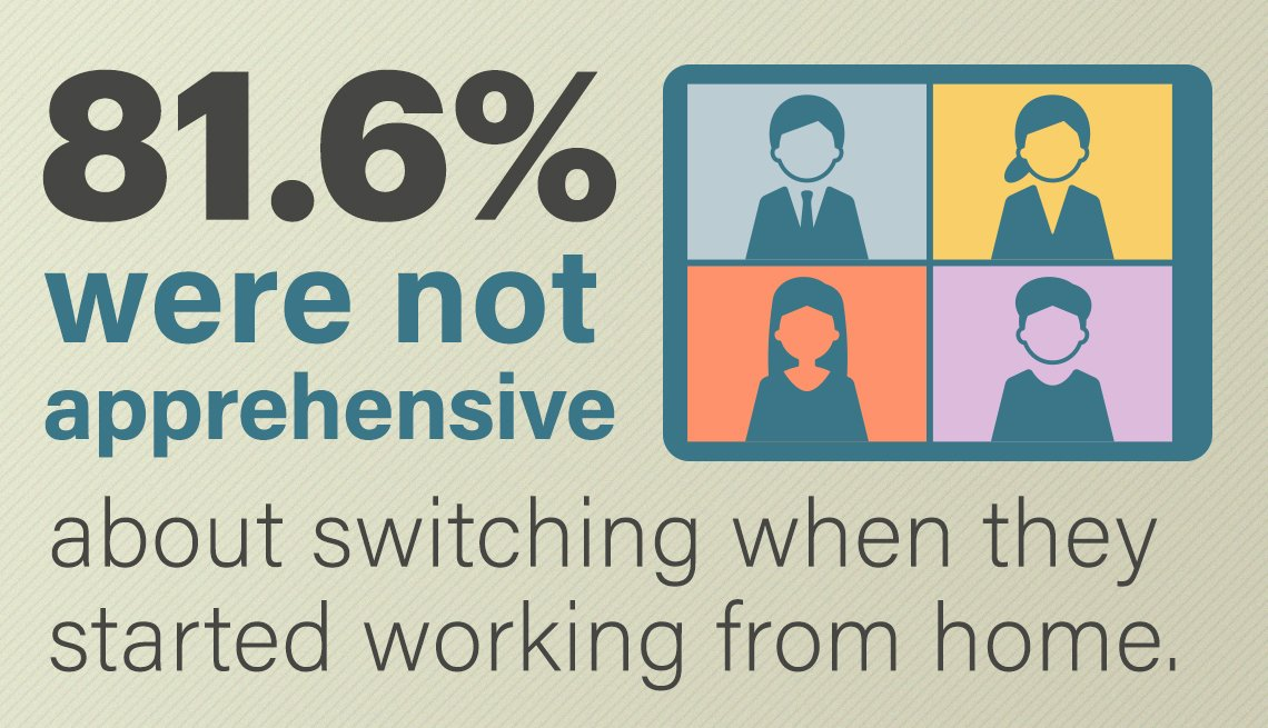 eighty one point six percent of those polled were not apprehensive about switching from going into the office when they started working from home