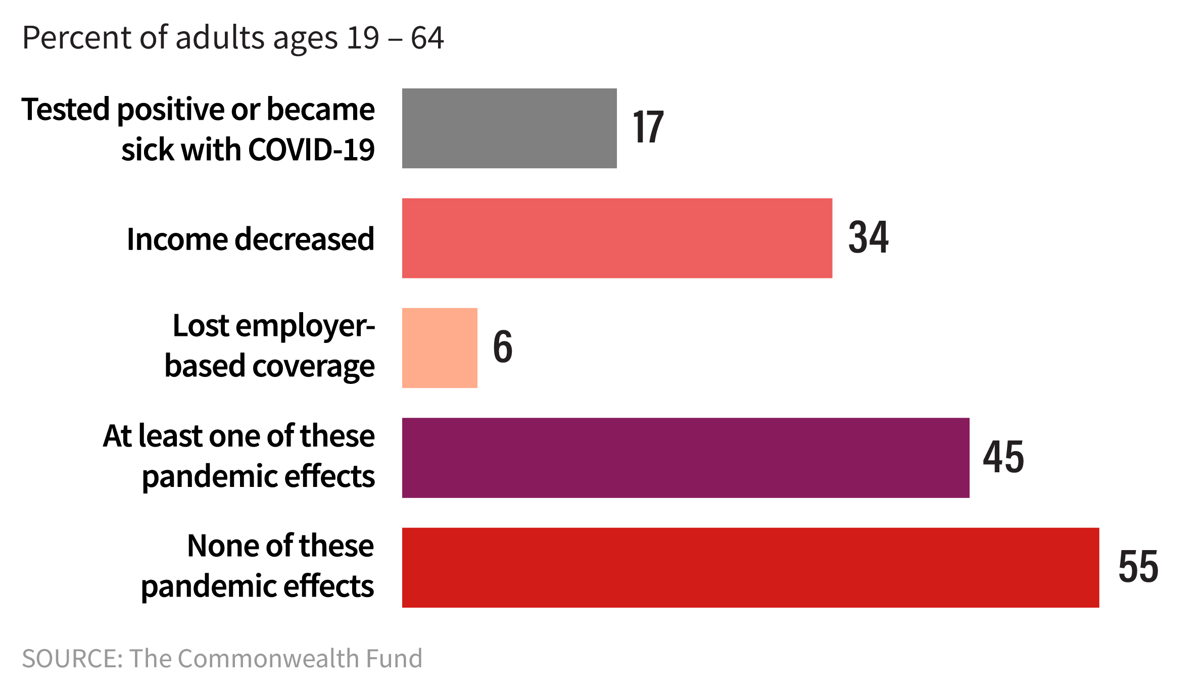 of adults aged nineteen to sixty four seventeen percent tested positive or became sick with covid nineteen and thirty four percent of them had income decrease and six percent of them lost employer based coverage
